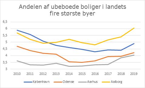 Aalborg topper statistik: Rekordmange boliger står tomme