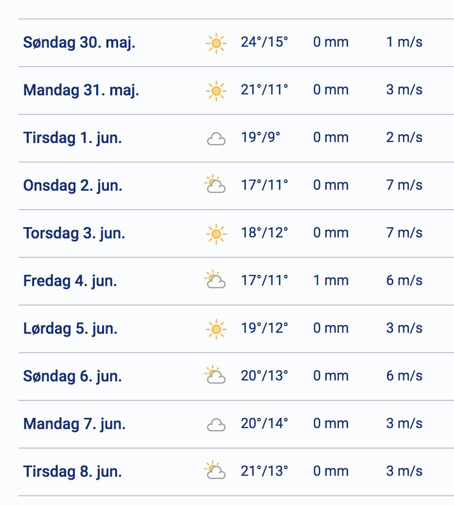 Frem med solcremen: Det gode vejr fortsætter i næste uge