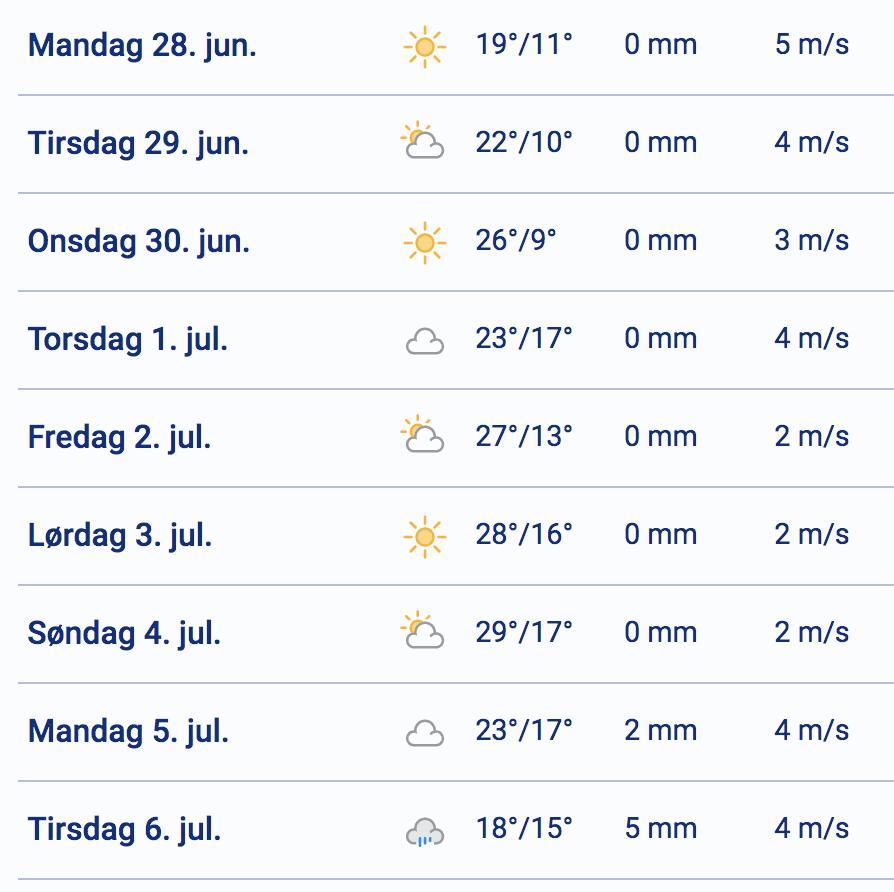 Frem med badetøjet: Temperaturen nærmer sig 30 grader i næste uge